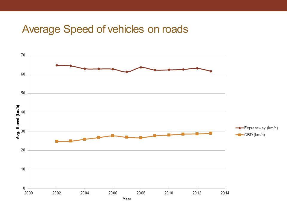Average Speed of vehicles on roads