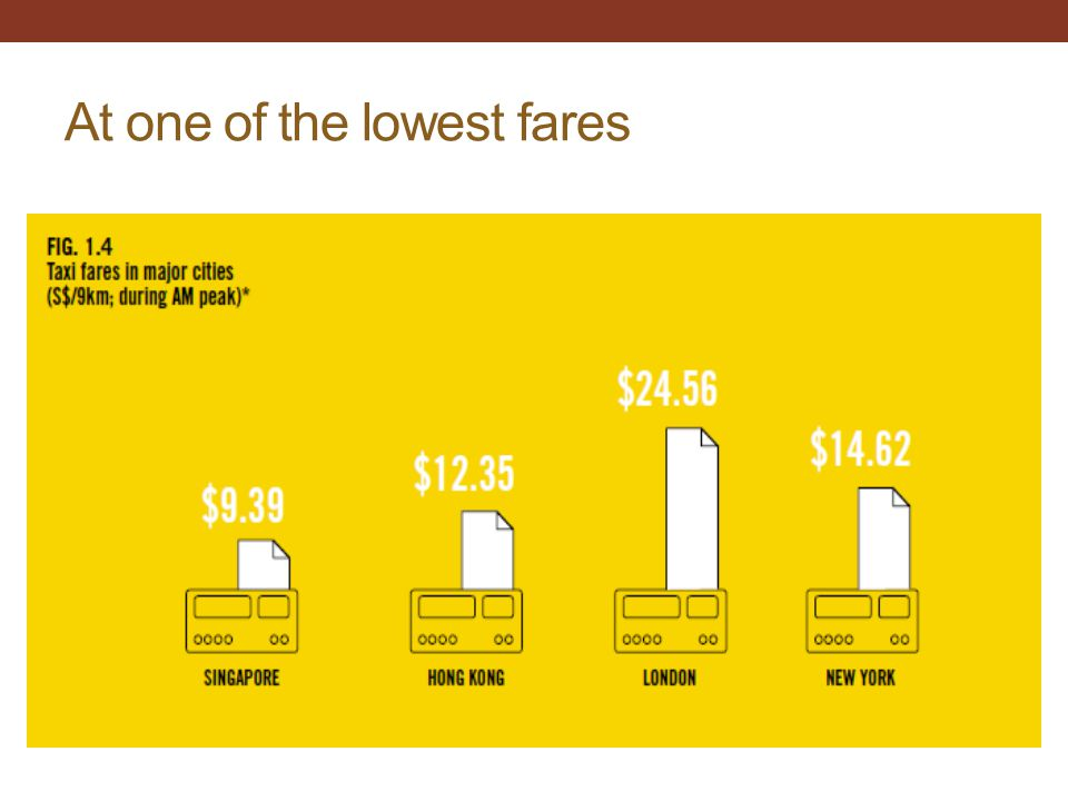 At one of the lowest fares