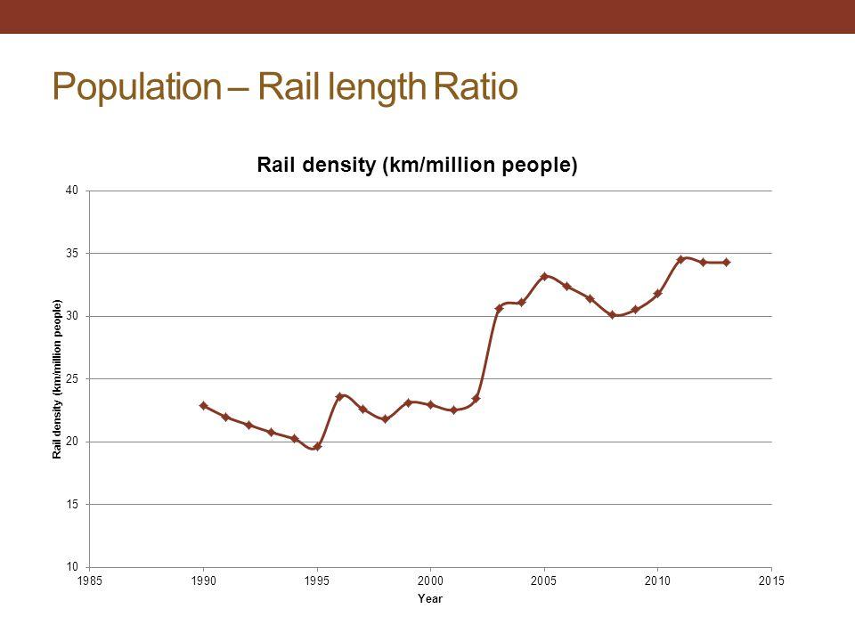 Population – Rail length Ratio
