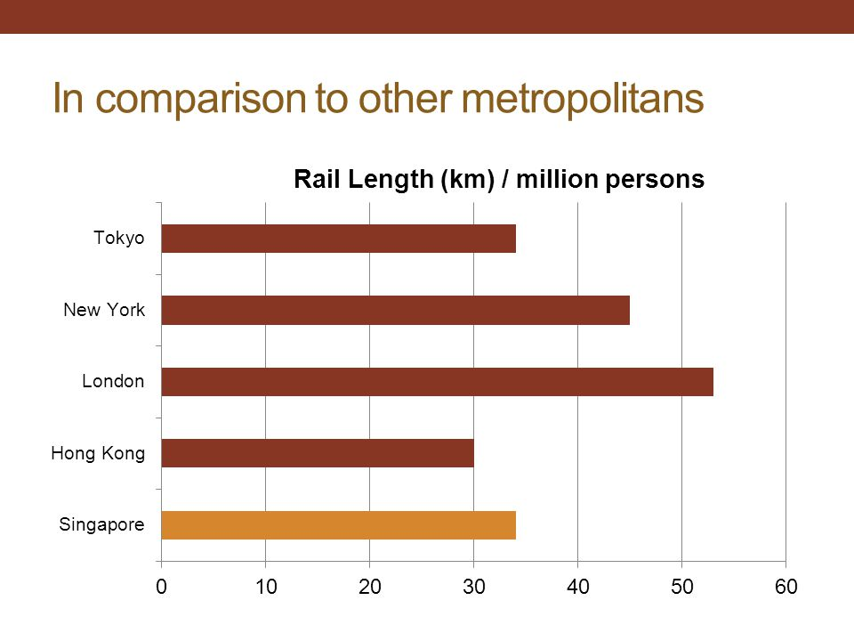 In comparison to other metropolitans