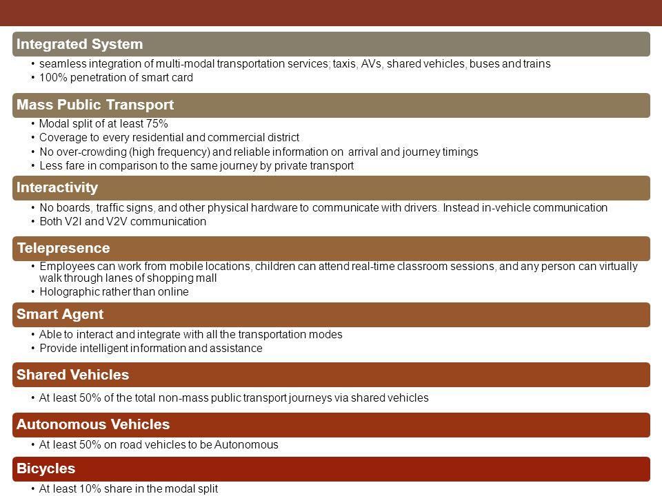 Autonomous Vehicles Integrated System