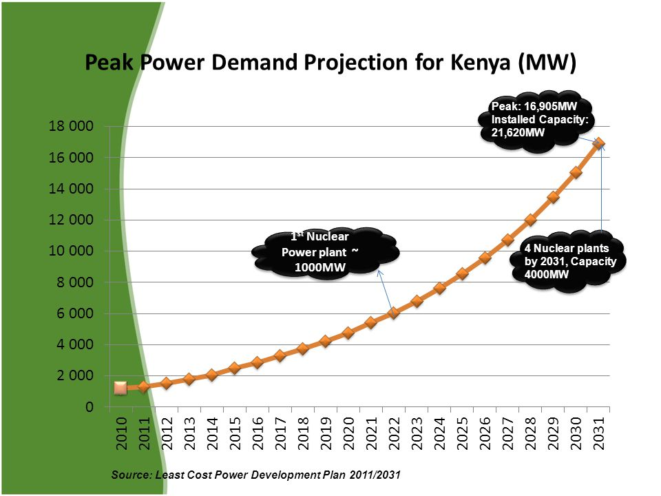 Peak Power Demand Projection for Kenya (MW)