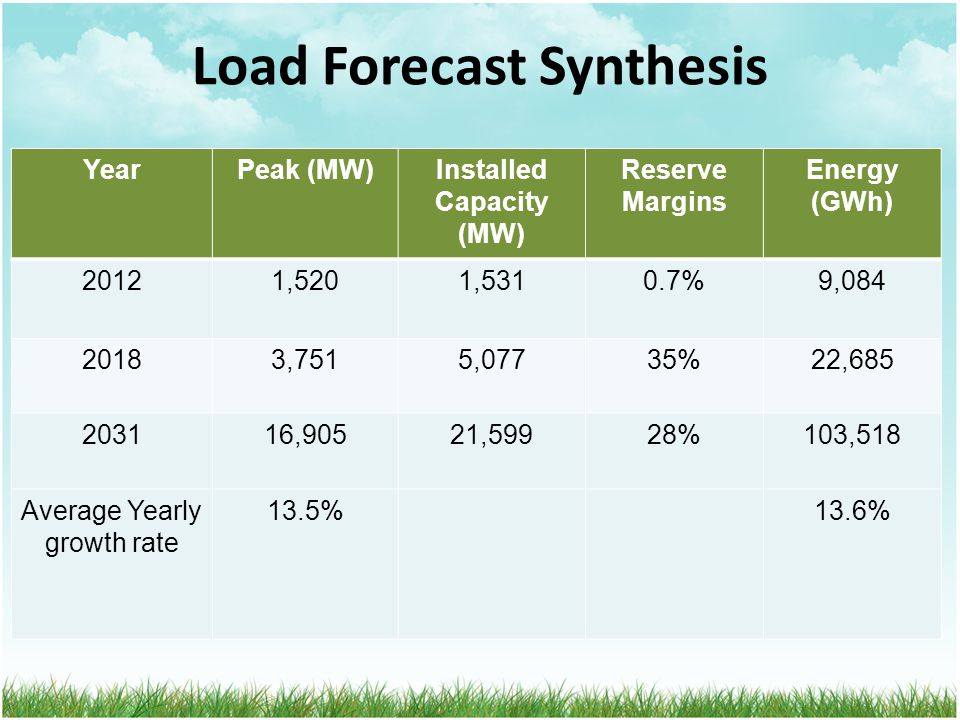 Load Forecast Synthesis