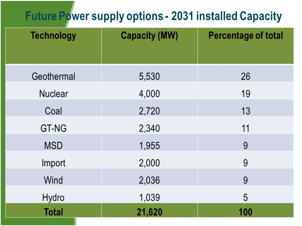 Future Power supply options - 2031 installed Capacity
