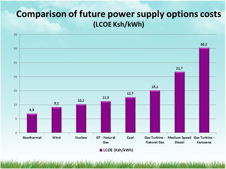 Comparison of future power supply options costs (LCOE Ksh/kWh)