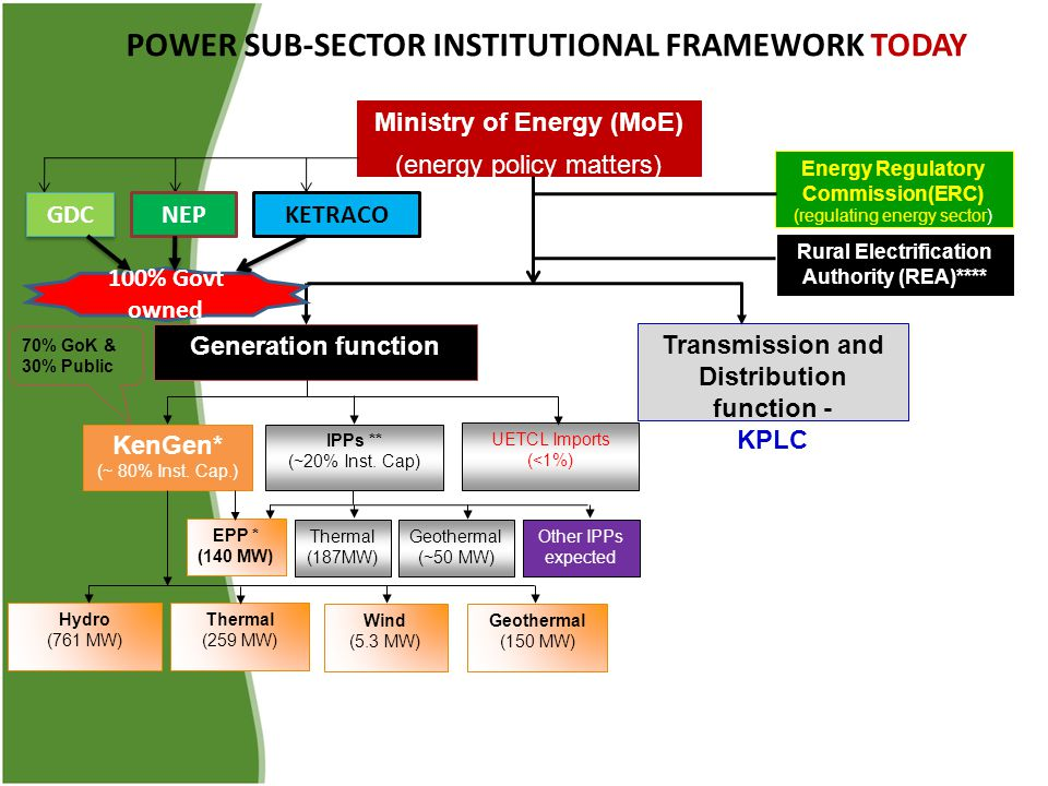 POWER SUB-SECTOR INSTITUTIONAL FRAMEWORK TODAY