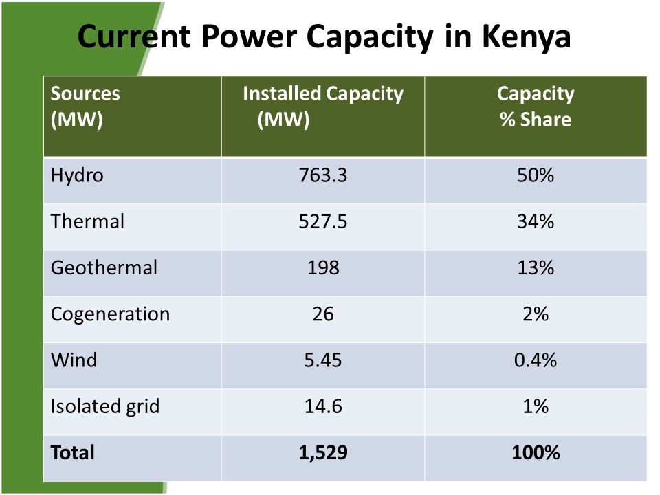 Current Power Capacity in Kenya