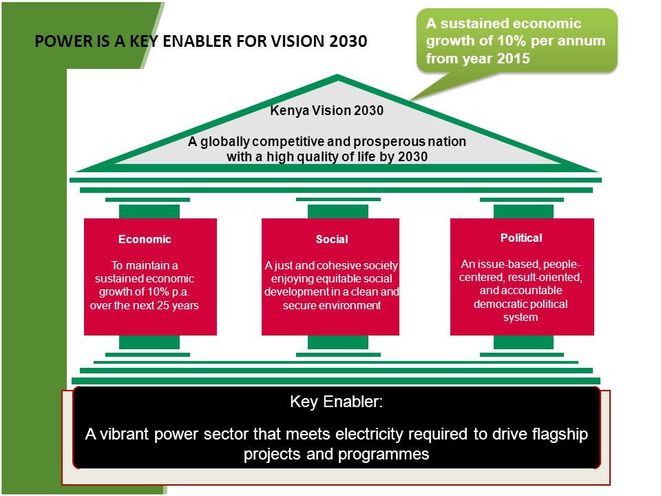 POWER IS A KEY ENABLER FOR VISION 2030