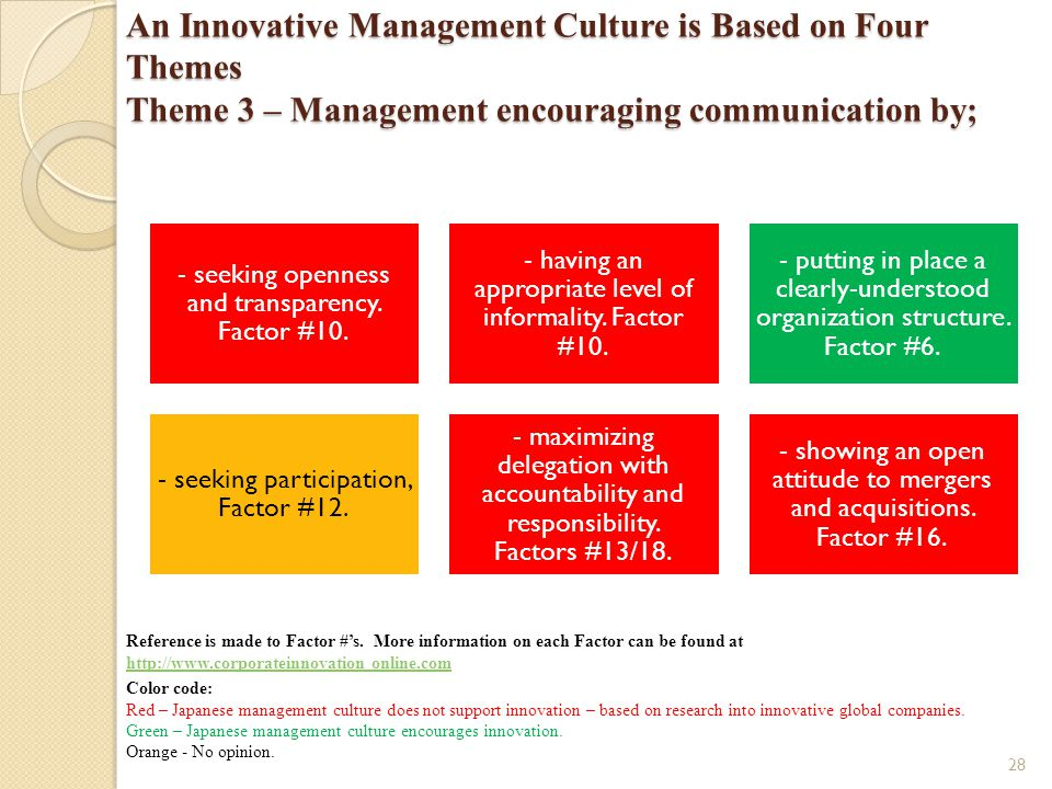 An Innovative Management Culture is Based on Four Themes Theme 3 – Management encouraging communication by;