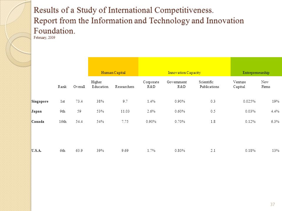 Results of a Study of International Competitiveness