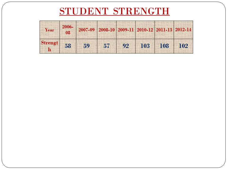 STUDENT STRENGTH 58 59 57 92 103 108 102 Strength Year 2006-08 2007-09