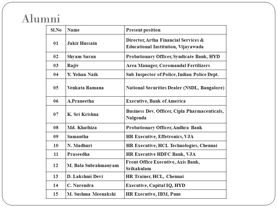 Alumni Sl.No Name Present position 01 Jakir Hussain
