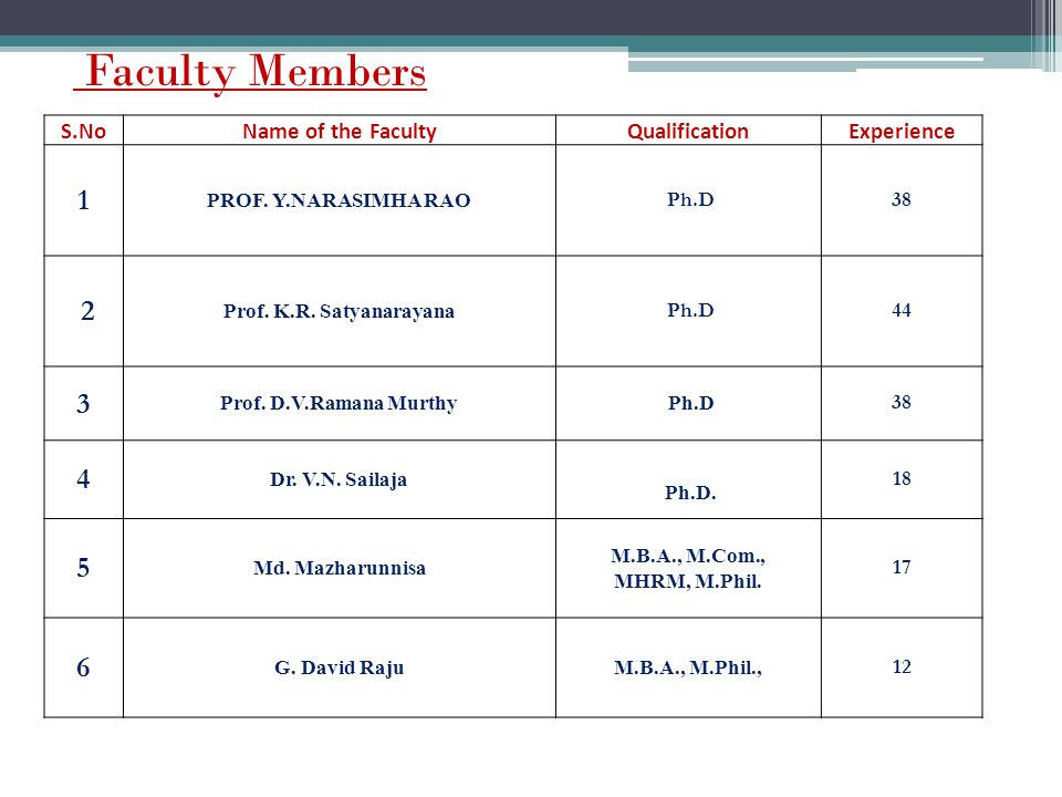 Faculty Members 1 2 3 4 5 6 S.No Name of the Faculty Qualification