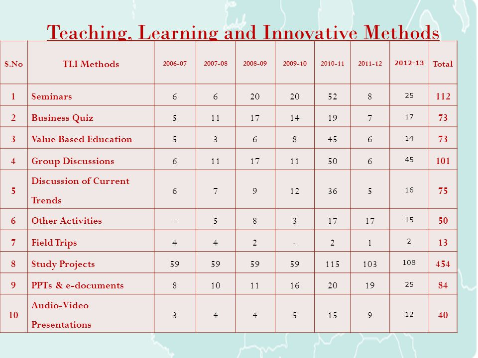 Teaching, Learning and Innovative Methods