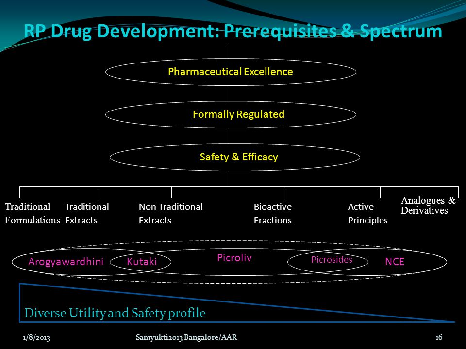 RP Drug Development: Prerequisites & Spectrum