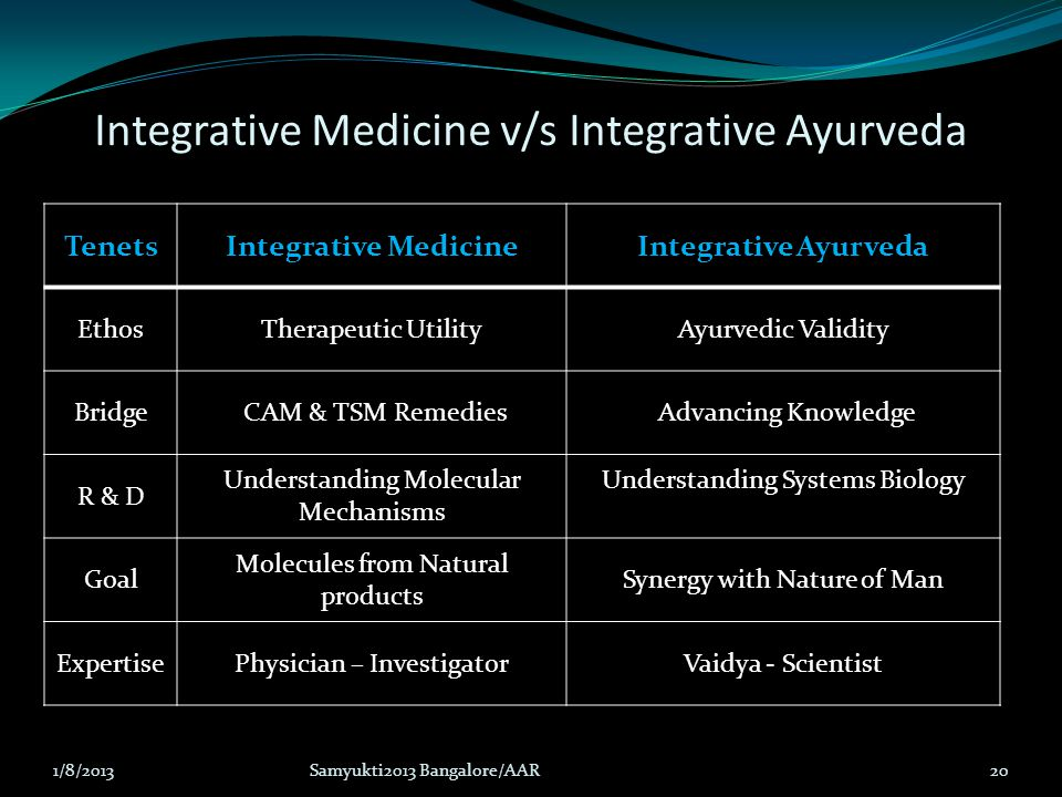 Integrative Medicine v/s Integrative Ayurveda