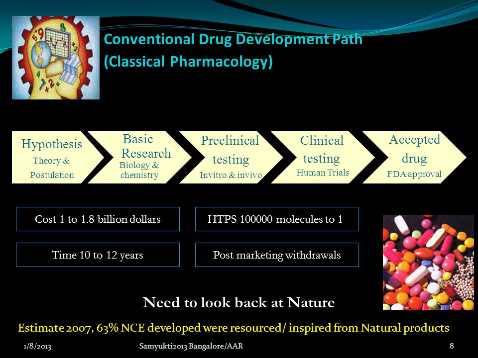 Conventional Drug Development Path (Classical Pharmacology)