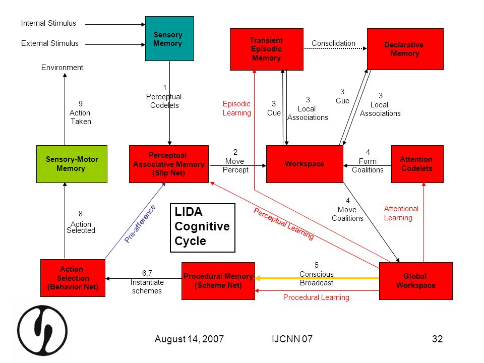 LIDA Cognitive Cycle August 14, 2007 IJCNN 07 Internal Stimulus