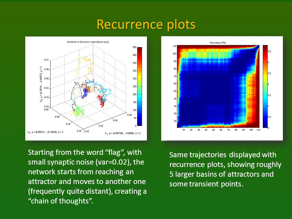 Recurrence plots