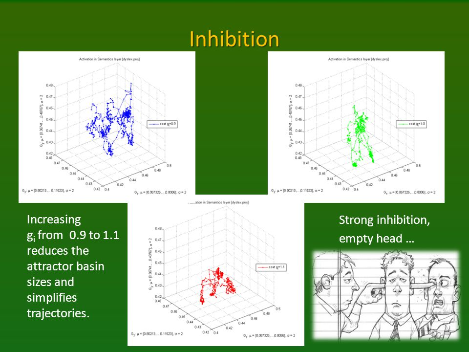 Inhibition Increasing gi from 0.9 to 1.1 reduces the attractor basin sizes and simplifies trajectories.