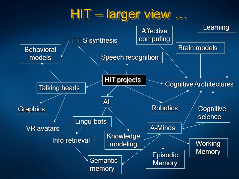 HIT – larger view … Learning Affective computing T-T-S synthesis