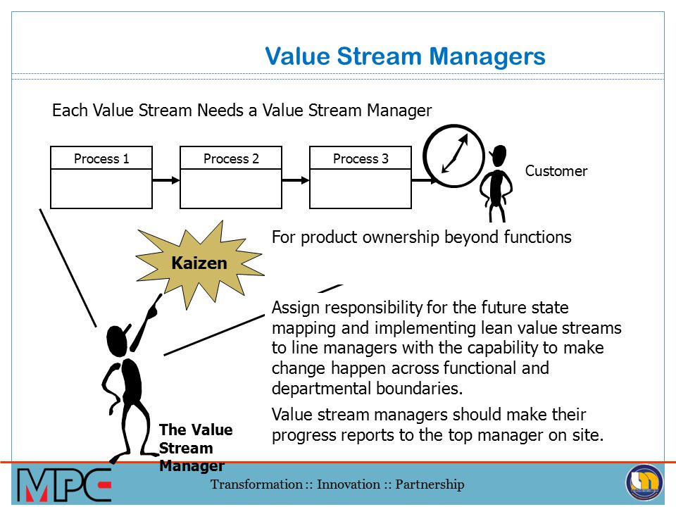 Value Stream Managers Each Value Stream Needs a Value Stream Manager