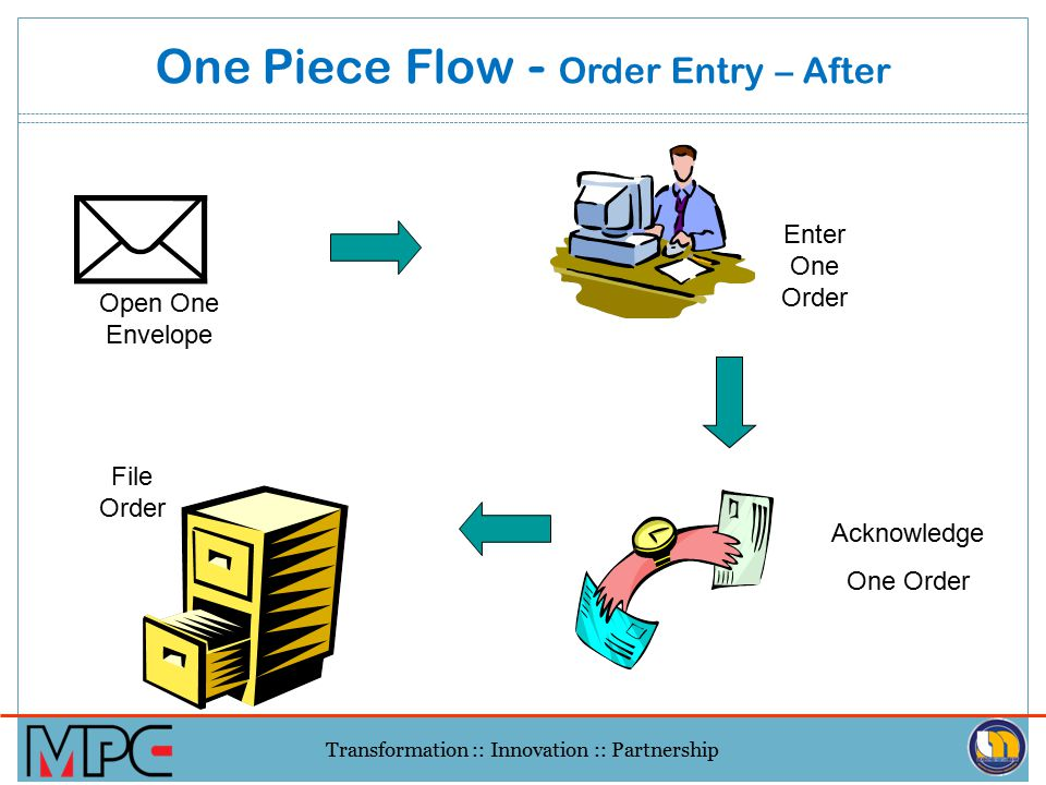 One Piece Flow - Order Entry – After