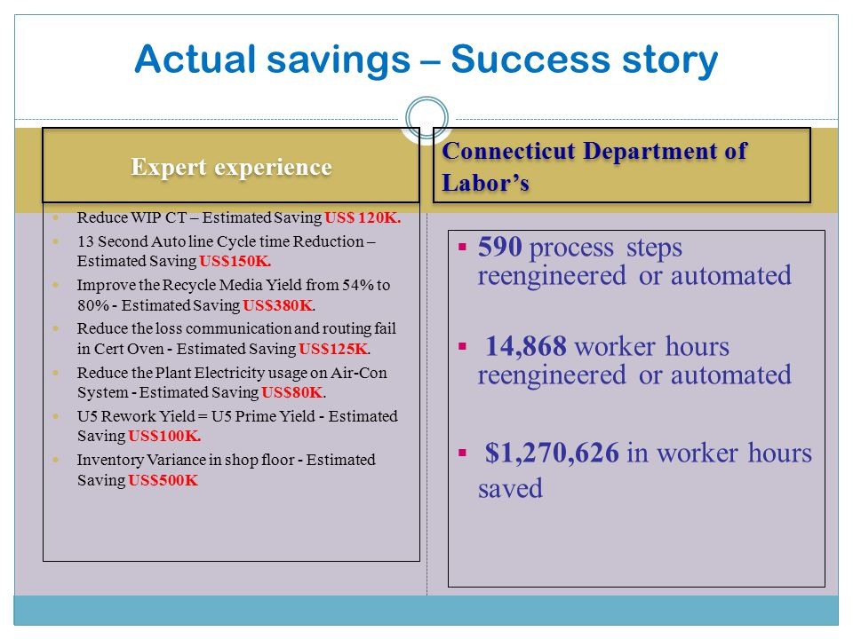 Actual savings – Success story