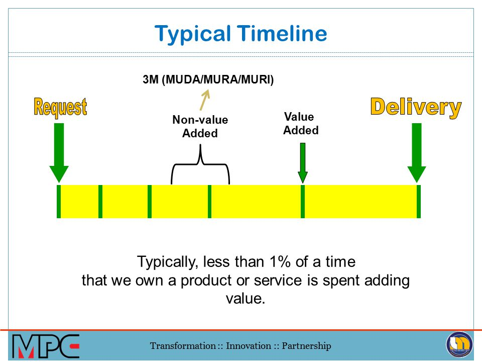 Typical Timeline Request Delivery Typically, less than 1% of a time