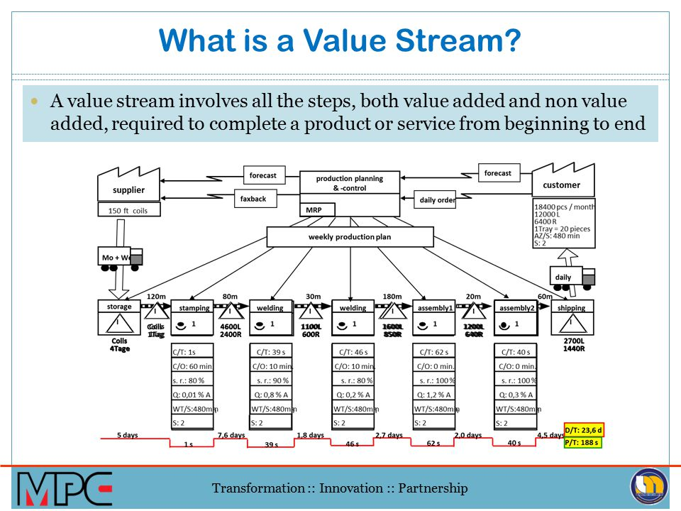 What is a Value Stream