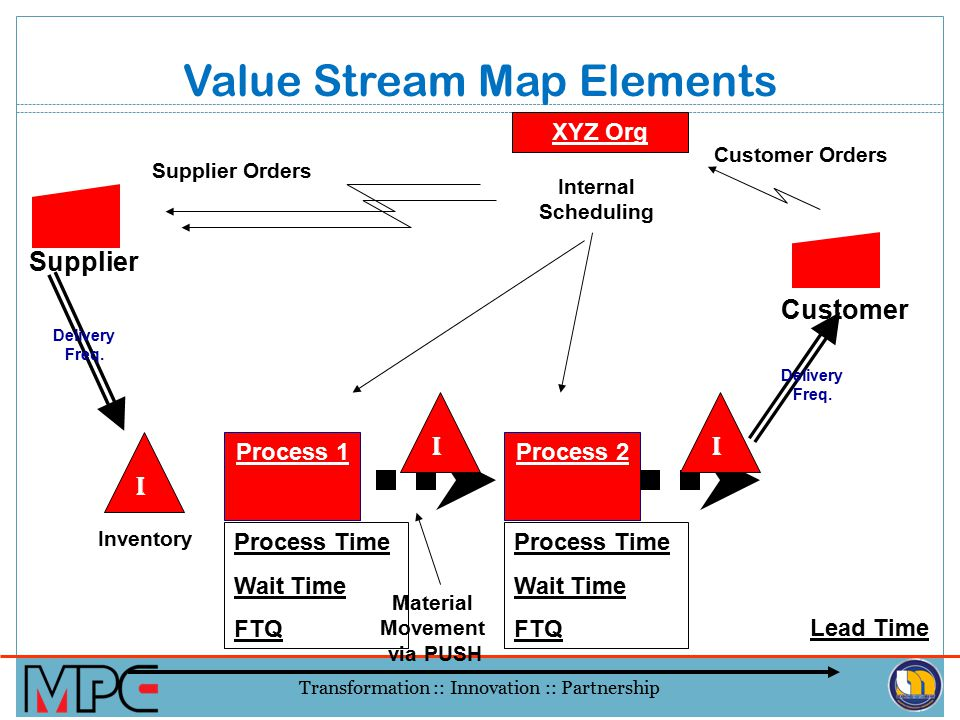 Value Stream Map Elements