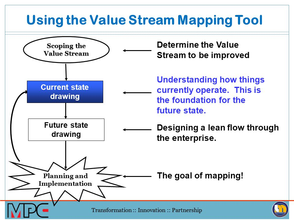 lean management value stream mapping vsm ppt download