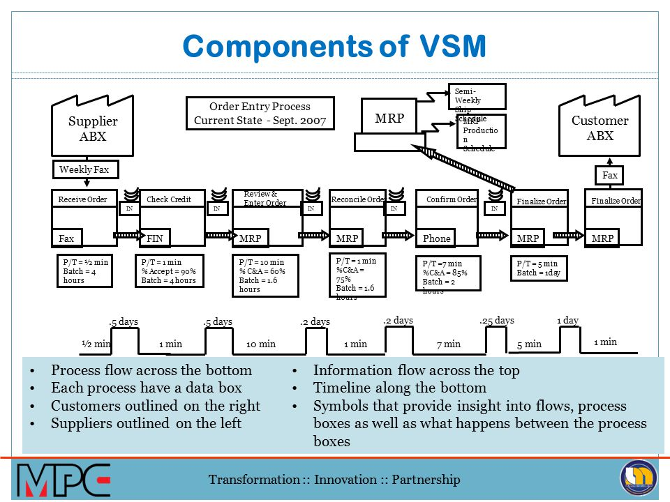 Components of VSM Process flow across the bottom