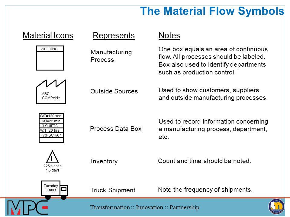 The Material Flow Symbols