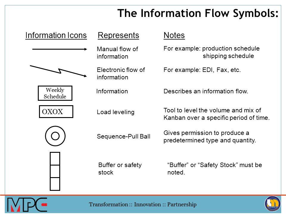 The Information Flow Symbols: