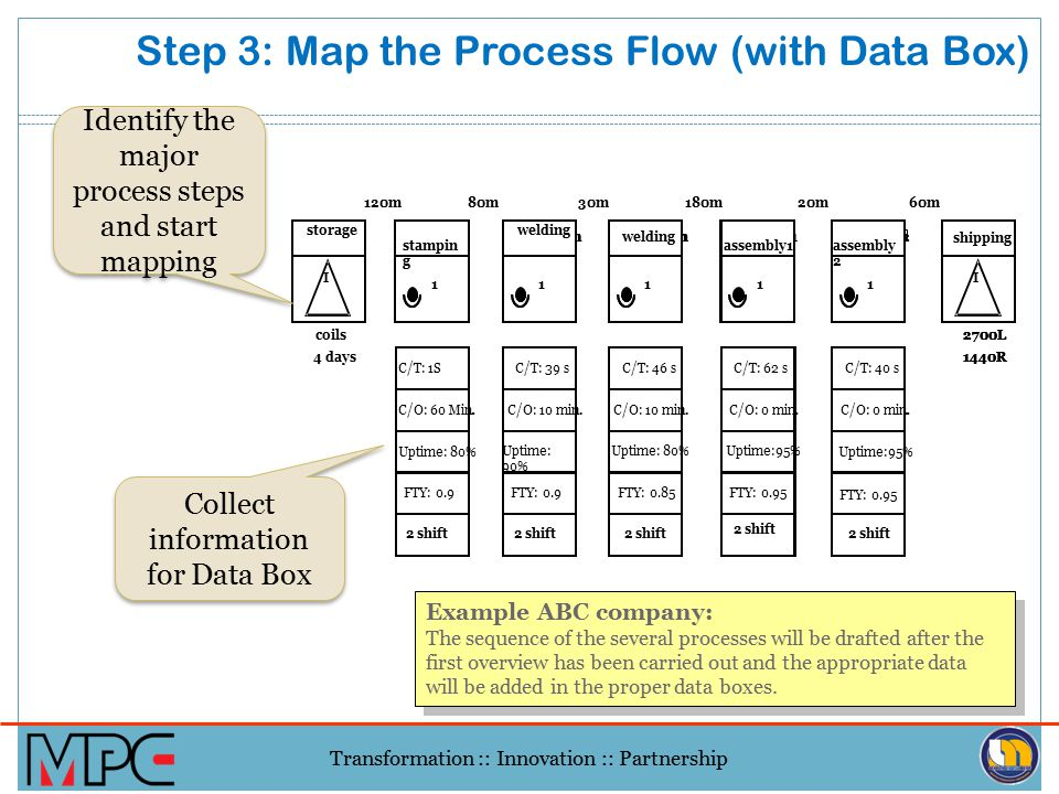 Step 3: Map the Process Flow (with Data Box)