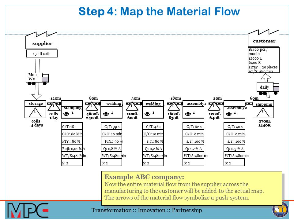 Step 4: Map the Material Flow