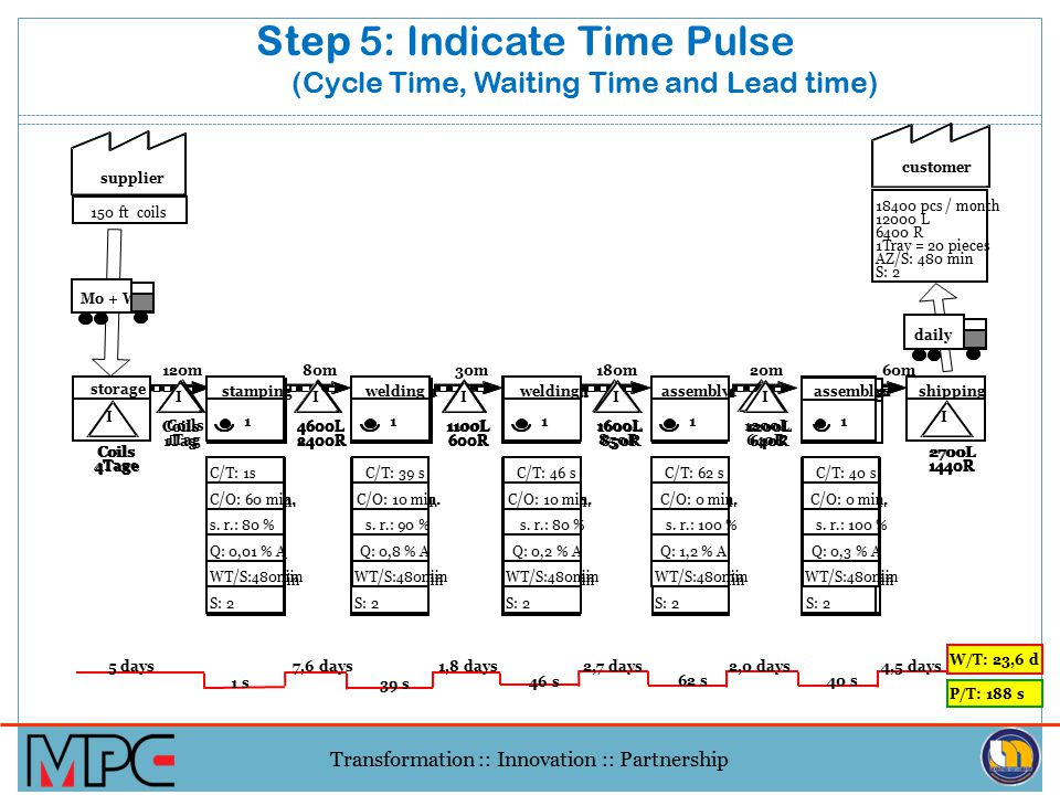 Step 5: Indicate Time Pulse (Cycle Time, Waiting Time and Lead time)