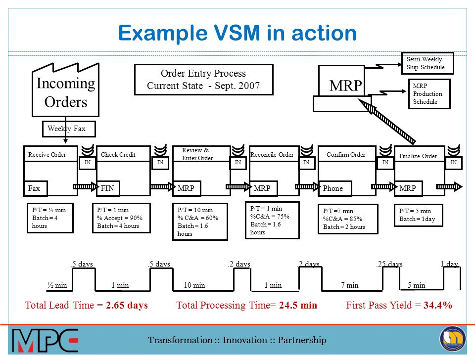 Example VSM in action Incoming Orders Total Lead Time = 2.65 days