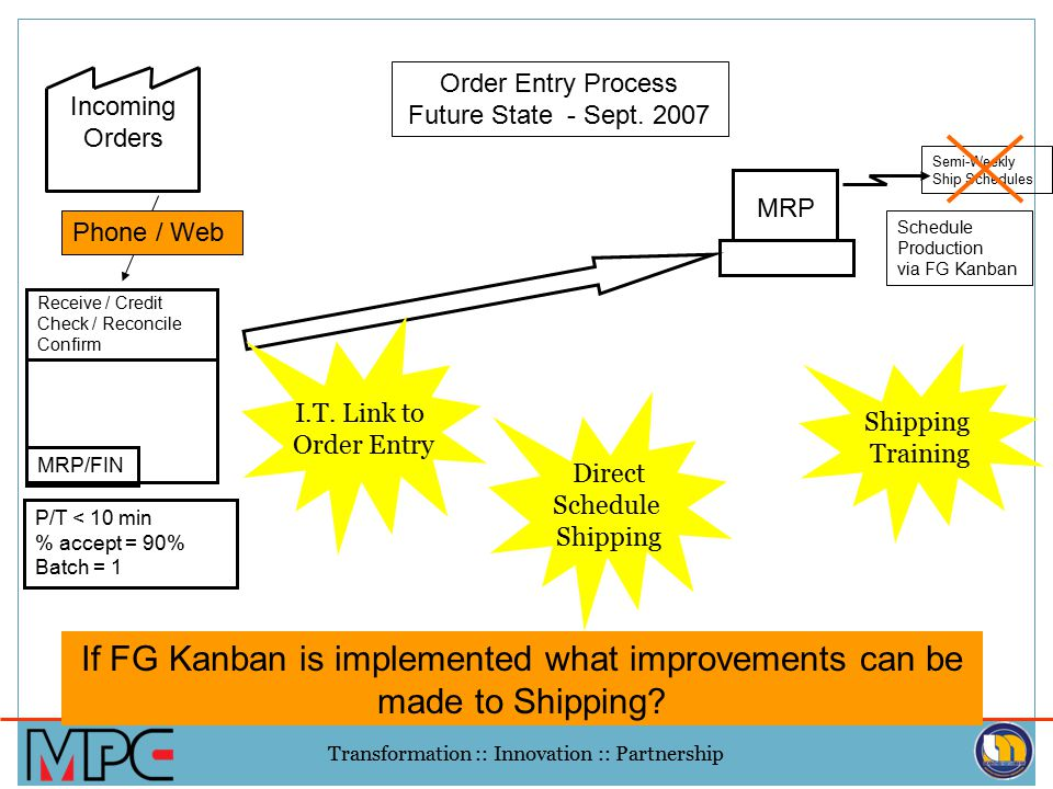 If FG Kanban is implemented what improvements can be made to Shipping