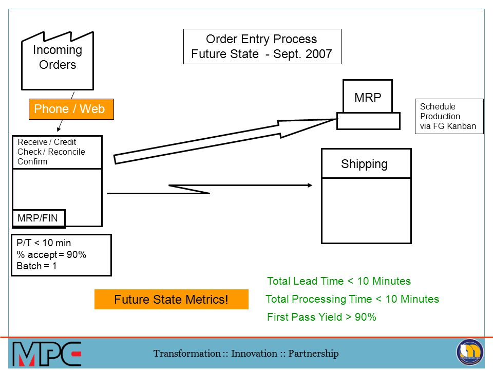 Incoming Orders. Order Entry Process. Future State - Sept. 2007. MRP. Phone / Web. Schedule. Production.