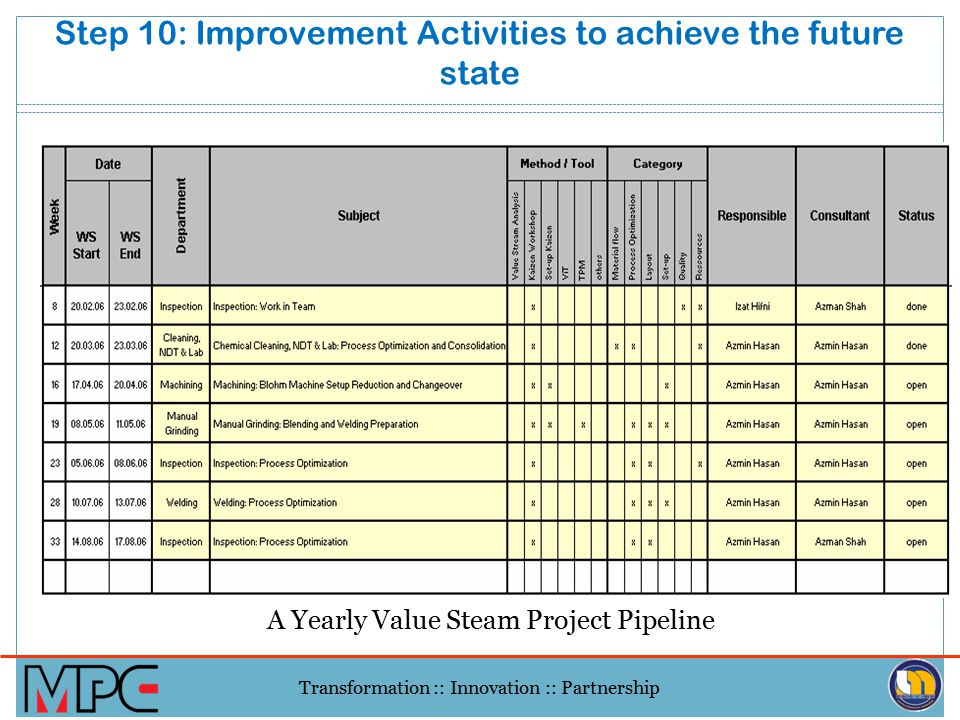 Step 10: Improvement Activities to achieve the future state