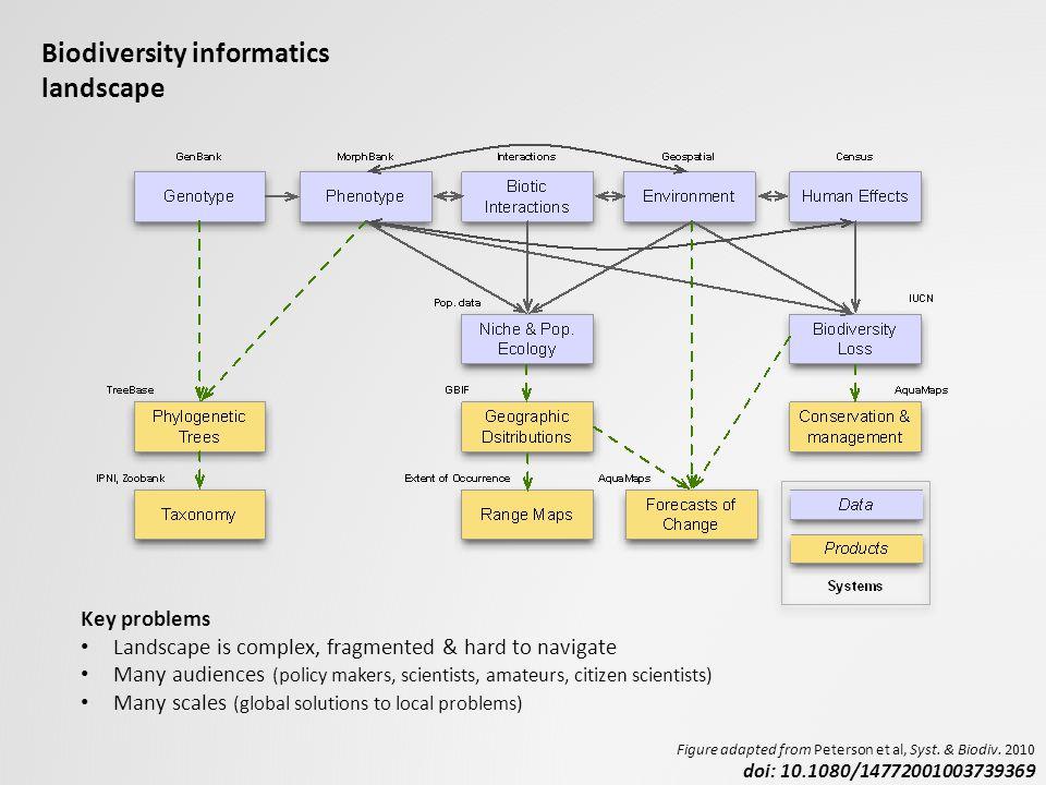 Biodiversity informatics landscape