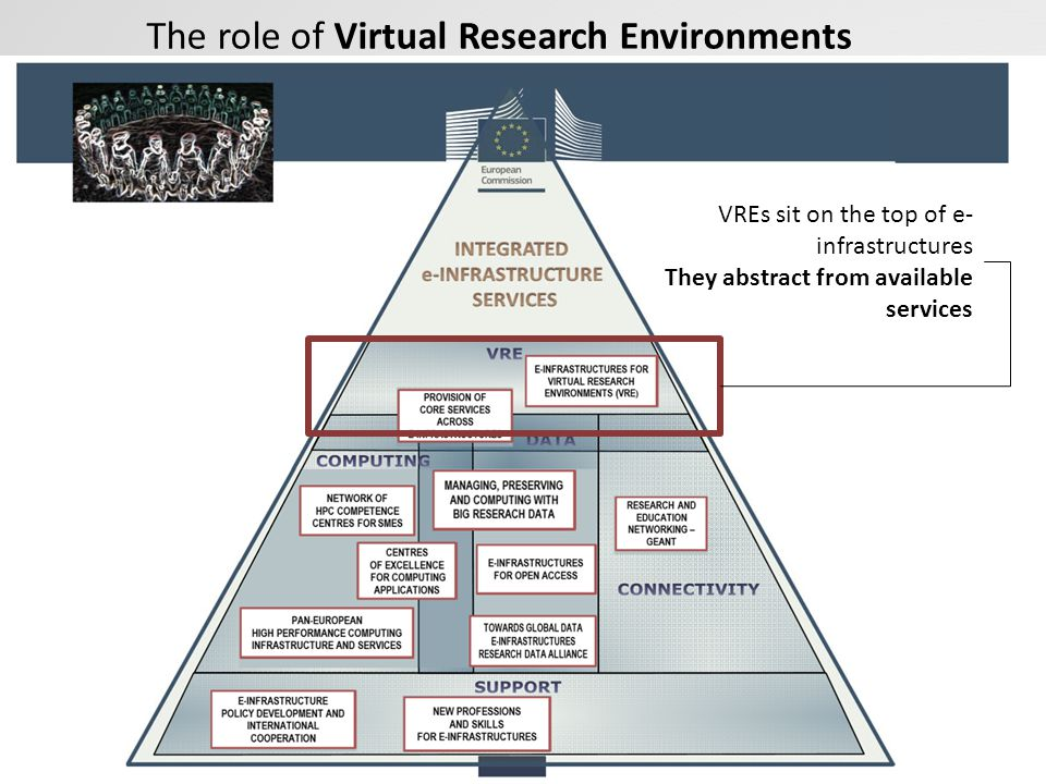The role of Virtual Research Environments