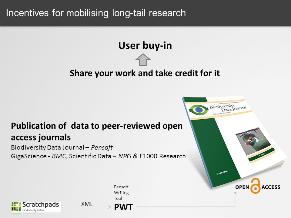 User buy-in Incentives for mobilising long-tail research