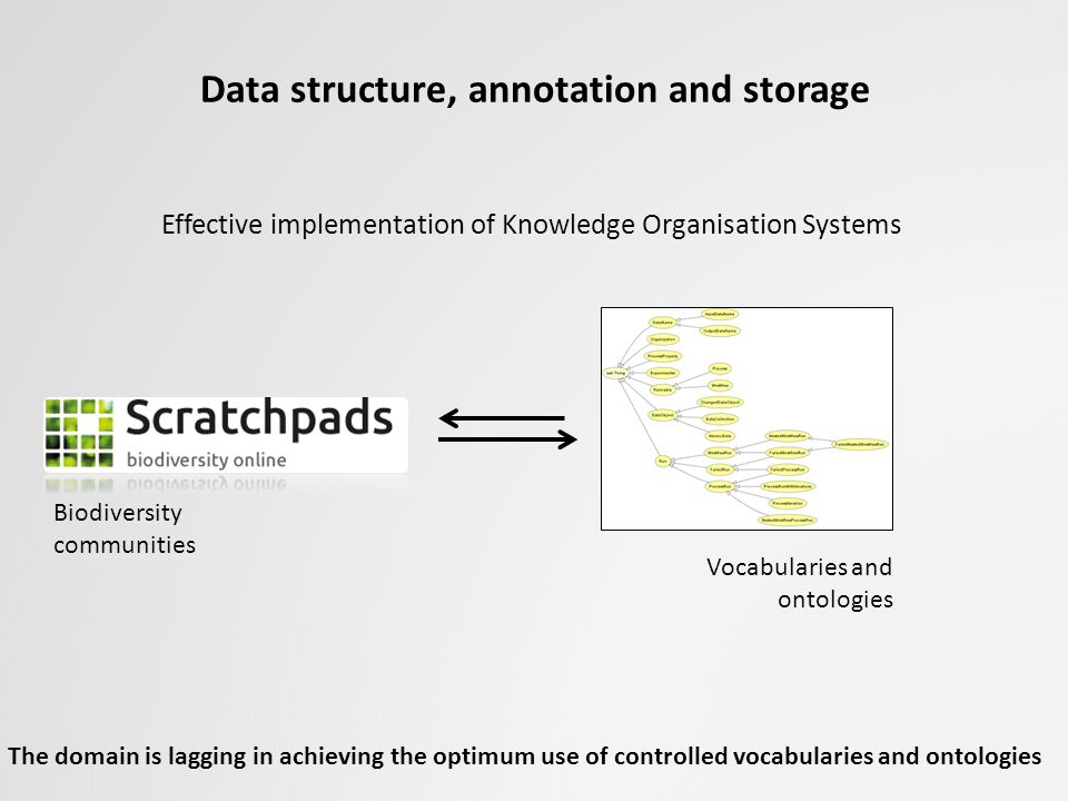 Data structure, annotation and storage
