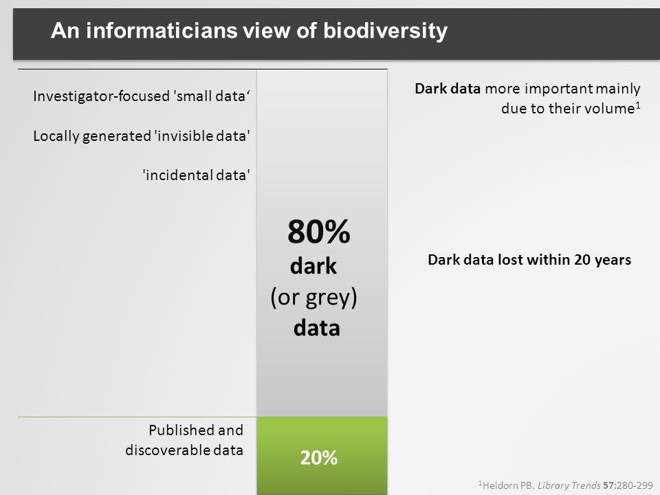 80% dark (or grey) data An informaticians view of biodiversity 20%