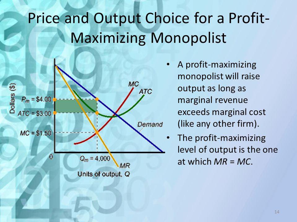 Price and Output Choice for a Profit-Maximizing Monopolist