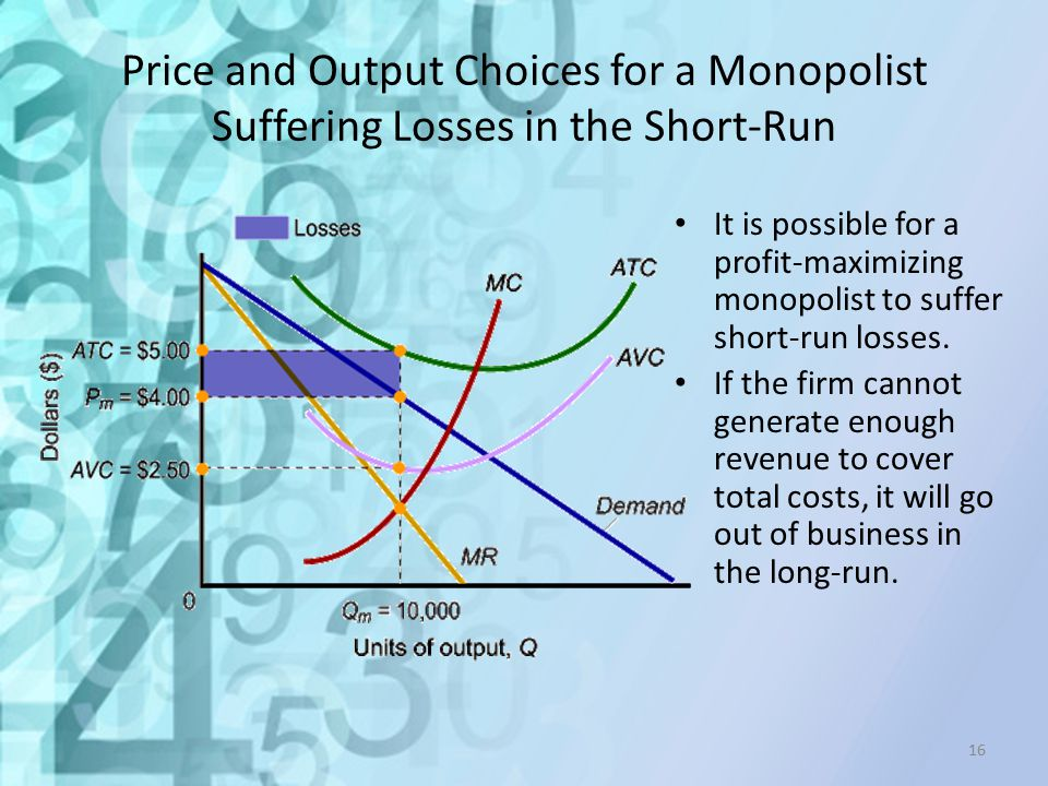 Price and Output Choices for a Monopolist Suffering Losses in the Short-Run
