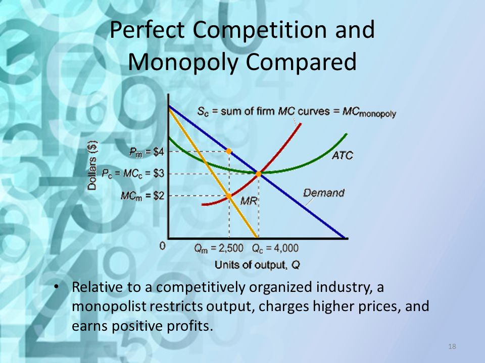 Perfect Competition and Monopoly Compared